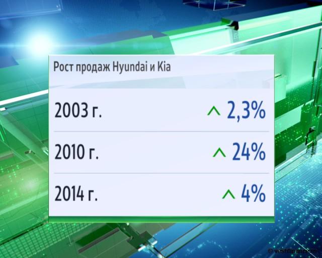 Рост продаж Киа и Хюндай