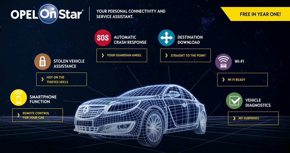Преимущества системы Opel OnStar